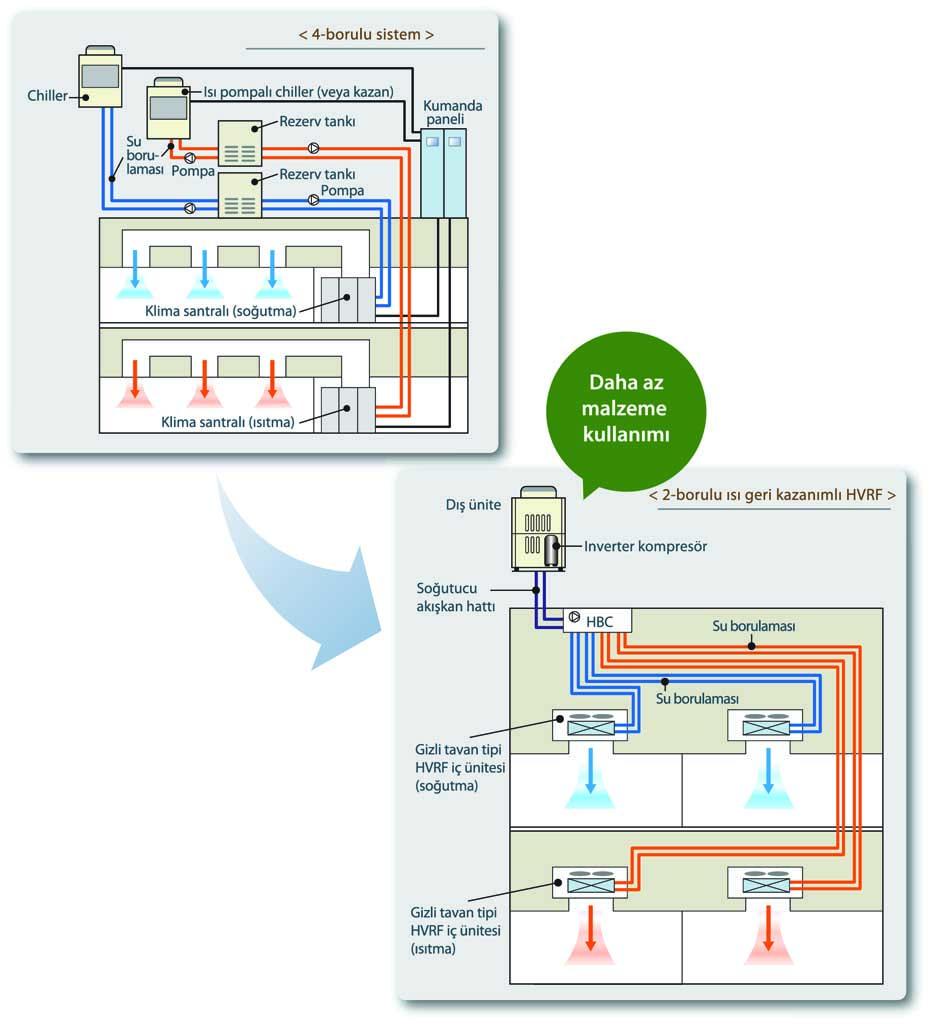 Konut binaları için tek borulu ısıtma sistemi